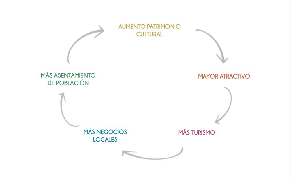 Amarist - Ara project vision